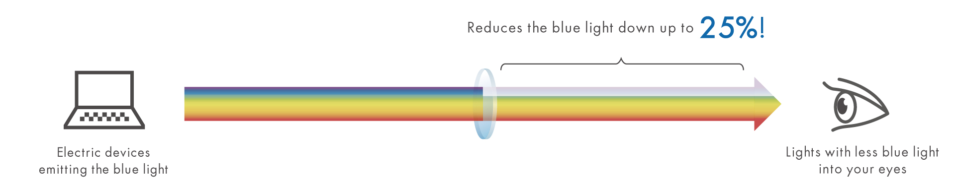 Reduces the blue light down by up to 25%!